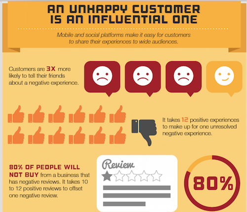 Unhappy customers are influential customers